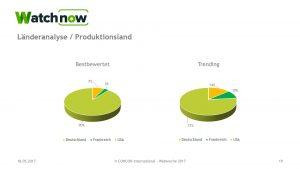 Analyse von Watchnow zum Nutzerverhalten
